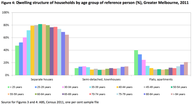 Dwelling structure of households by age group of reference person 2