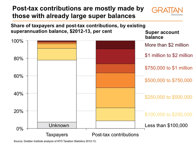 post-tax contributions balances