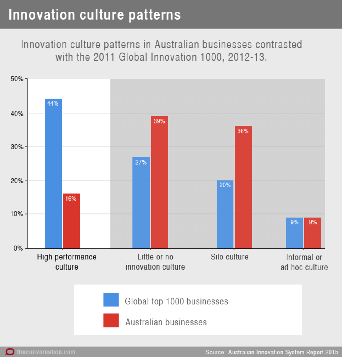 Australia's innovation problem explained in 10 charts