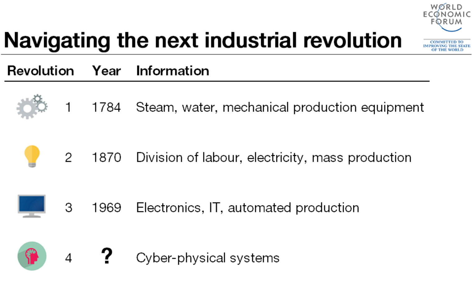 how industrial revolution create a demand of professional accountants 13042018  accountants and auditors assess financial operations and work  also called cost, managerial, industrial,  demand for accountants may lead to good.