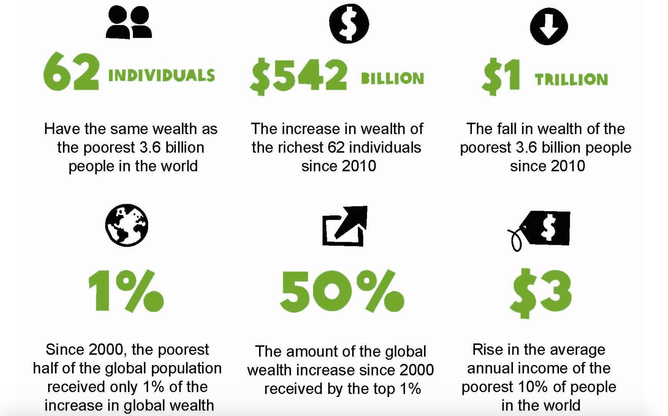 Image result for wealth inequality oxfam