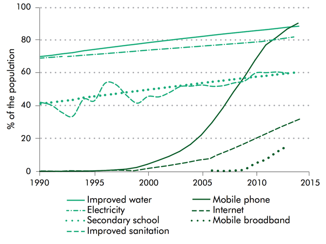 Digital technologies are spreading rapidly in developing countries. Digital Dividends Report