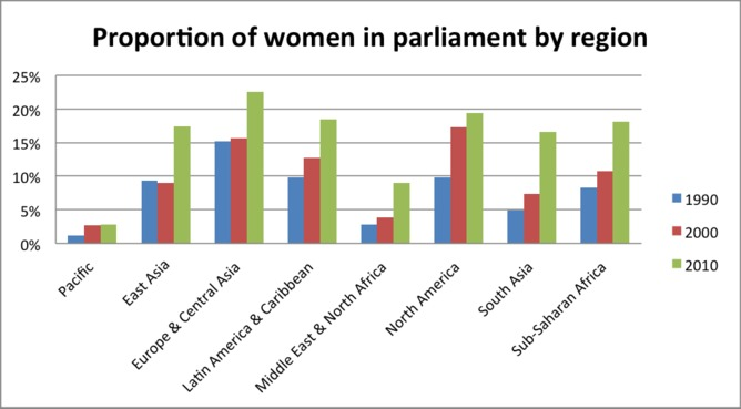 Women In The Latvian Parliament 23