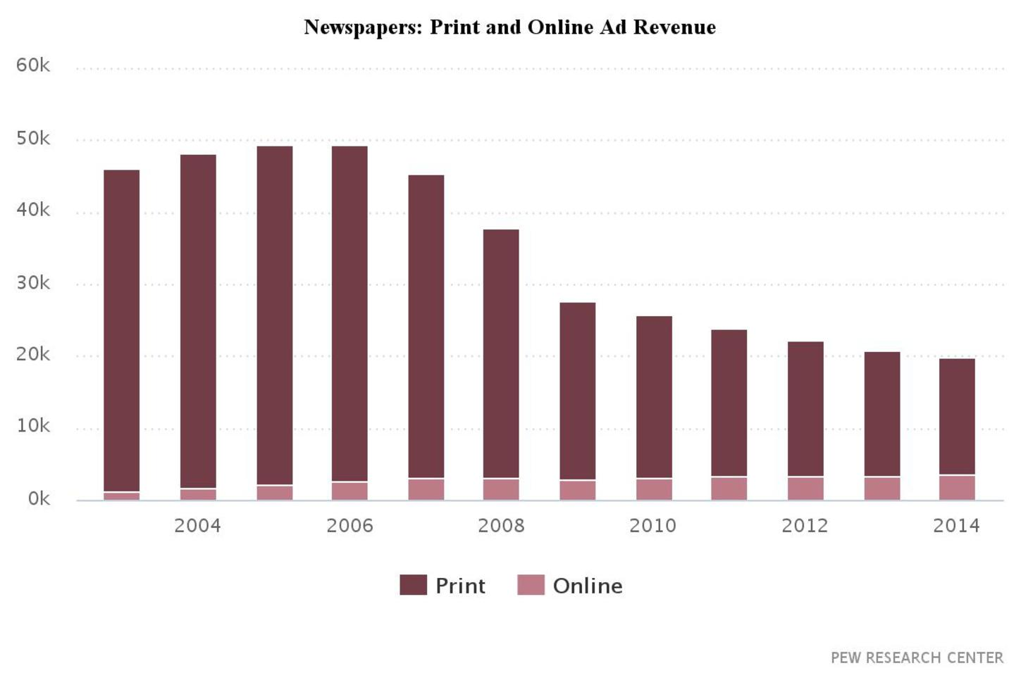 pew research newspapers During the past year, the number of americans getting at least a portion of their news from social media sites has increased from 62 percent in 2016 to 67 percent in 2017.