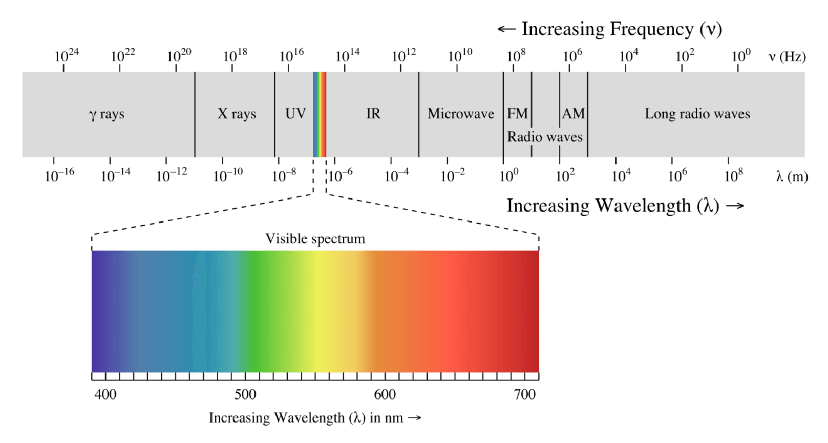 electromagnetic waves 6632 is a graduate subject on electromagnetic wave theory, emphasizing mathematical approaches, problem solving, and physical interpretation topics covered include: waves in media, equivalence principle, duality and complementarity, huygens' principle, fresnel and fraunhofer diffraction.