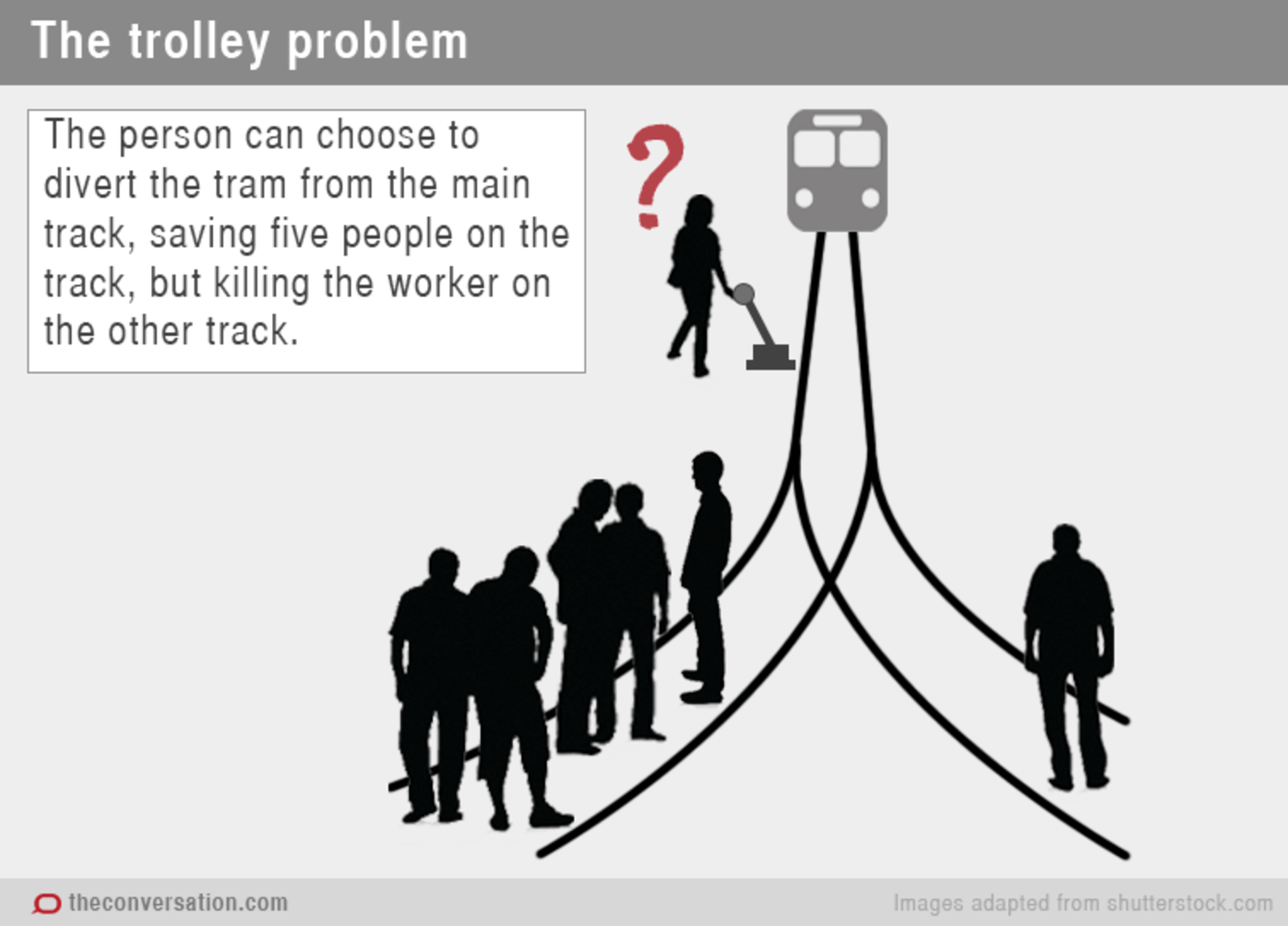 The Trolley Dilemma: Would You Kill One Person To Save Five