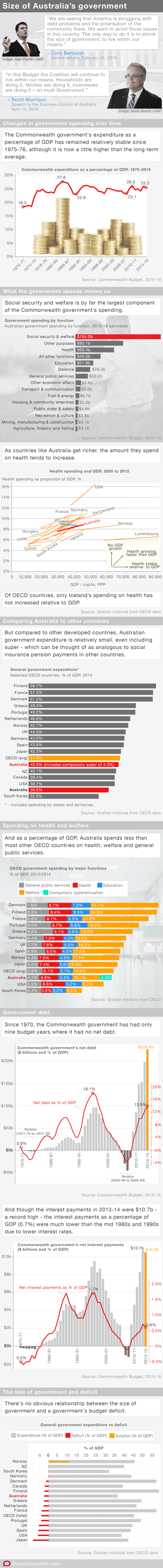 Infographic: the size of Australia's government