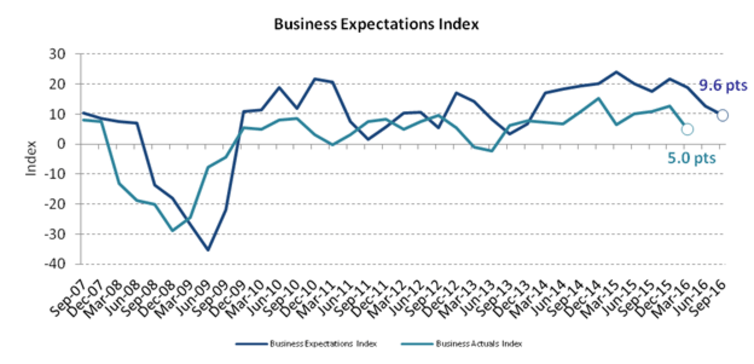 Business expectations index