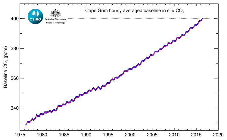 Cape Grim's carbon dioxide record shows that background levels have now exceeded 400 parts per million.