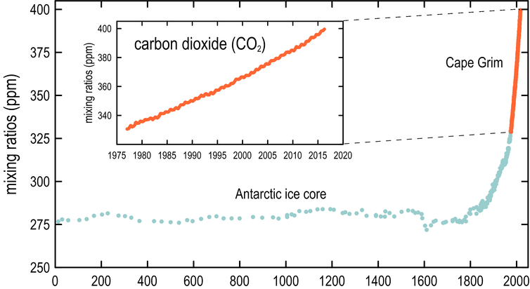 Ice core measurements show the rise of carbon dioxide since 1800, combined with Cape Grim measurements starting in 1976. CSIRO