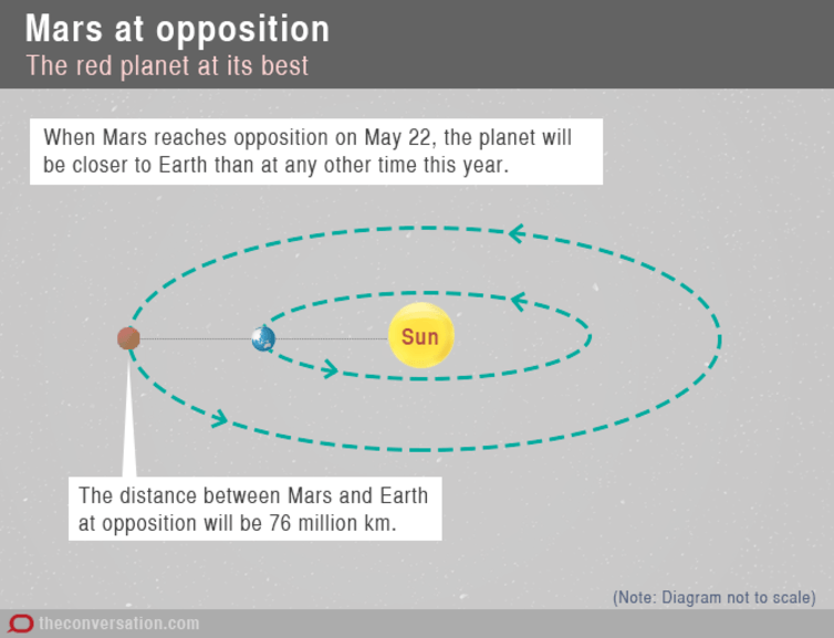 moon location during mars opposition - photo #32