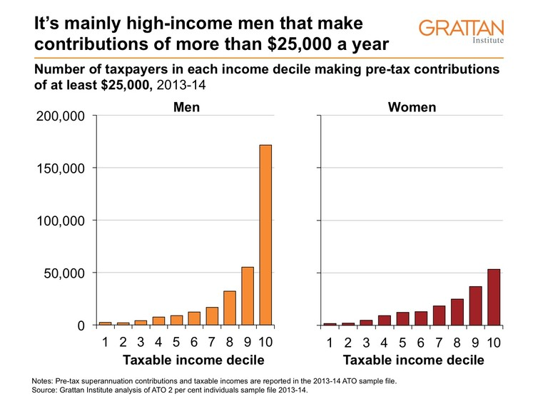 Men with higher incomes
