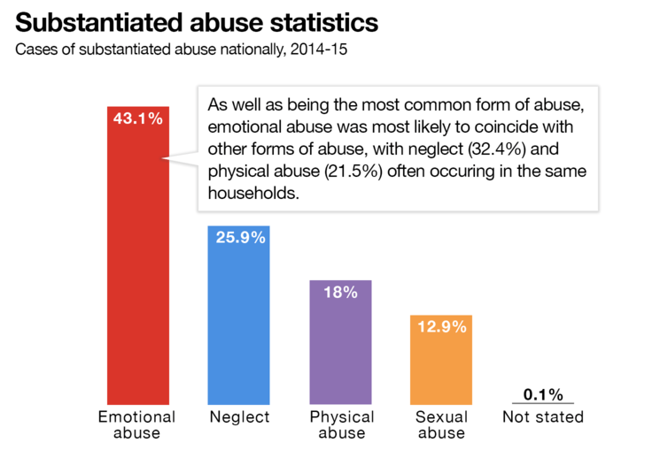 domestic violence and abuse in australia Here's some good news that passed unnoticed late last year – our official statistics reveal there's no epidemic of domestic violence in fact for the last decade there's been no increase in women being abused by their partners.