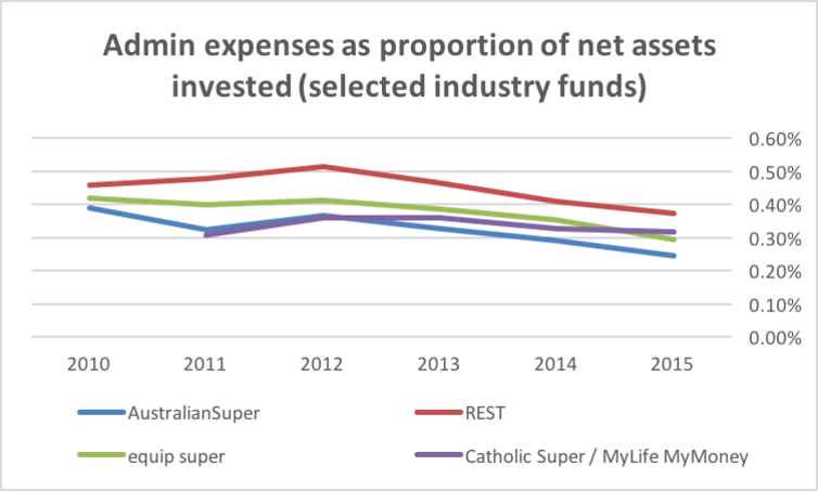 Admin expenses as proportion of net assets invested