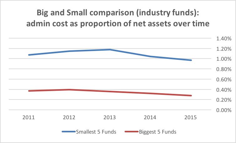 Big and smal comparison(industry funds)