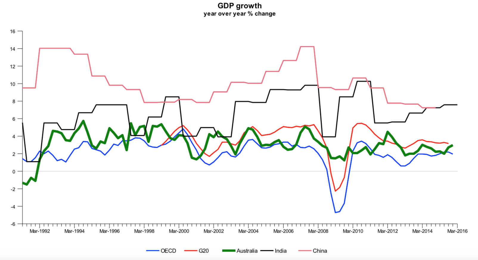 economic growth of us australia and Australia vs united states economy to all goods and services in the country regardless of whether these goods and services have a direct equivalent in the united states (for example economic growth evolution of gdp real gdp growth.