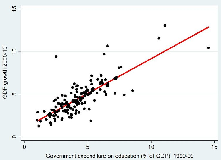 government expenditure and gdp relationship