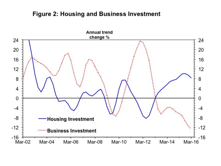 Housing and business investment