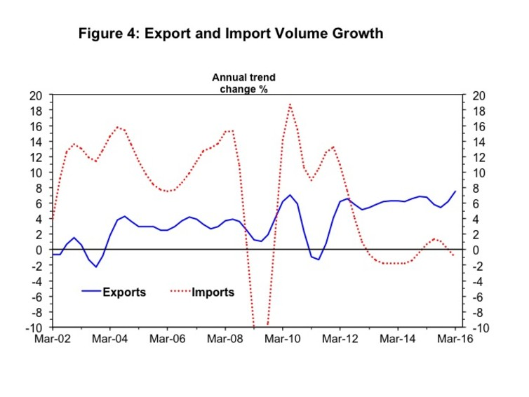 Export and import volume growth