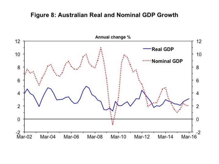 Australian real and nominal GDP growth