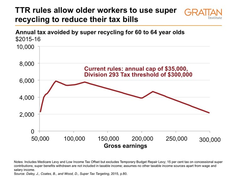TTR rules allow older workers to use super recycling to reduce their tax bills