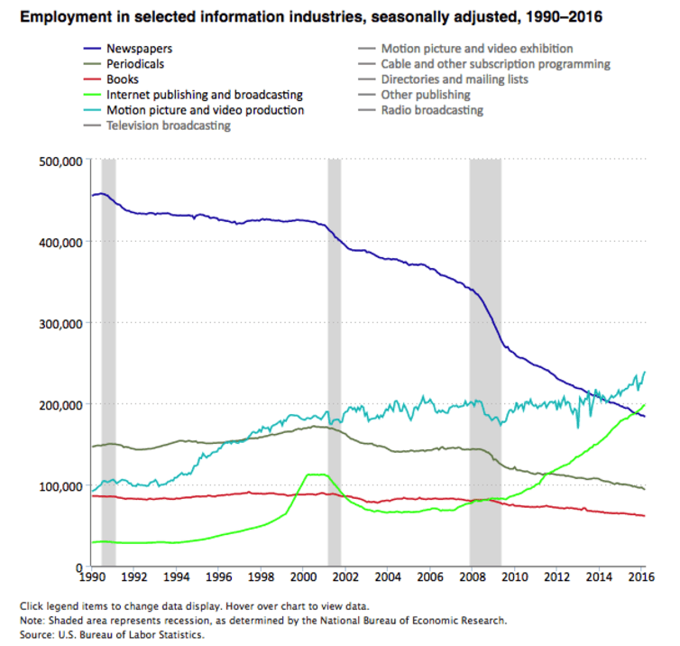US Bureau of Labor Statistics: Employment in the information industries US Bureau of Labor Statistics