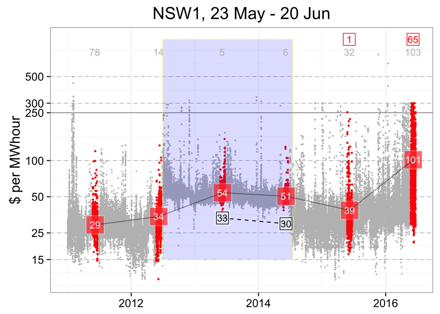 wholesale electricity prices for NSW since 2011