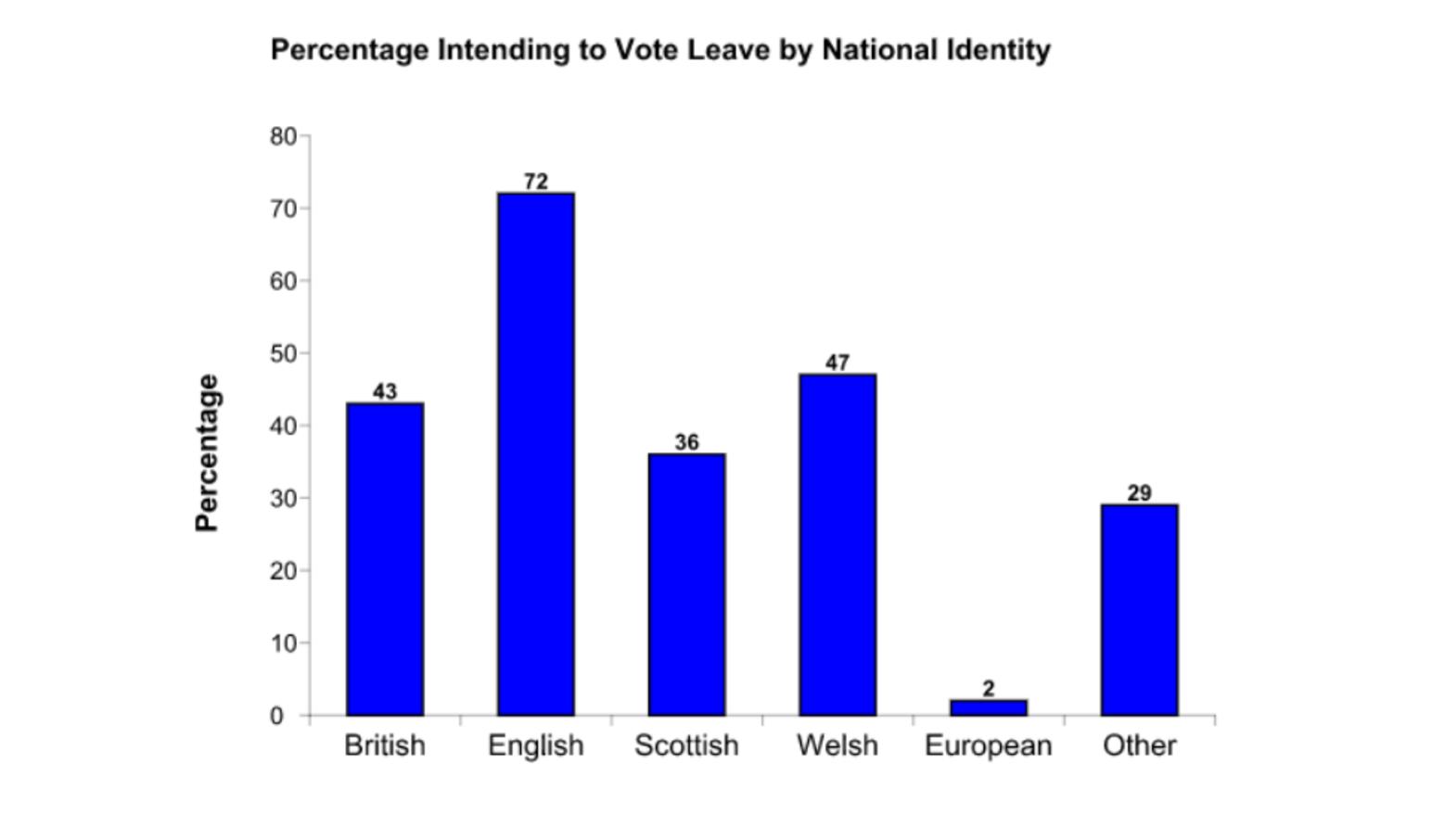 brexit why did older voters choose to leave the eu the independent national identity author provided