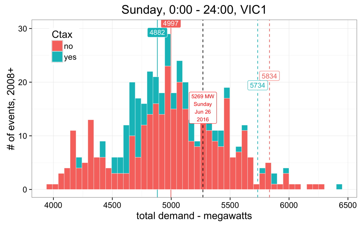 Victorian Average Sunday Demand in Megawatts