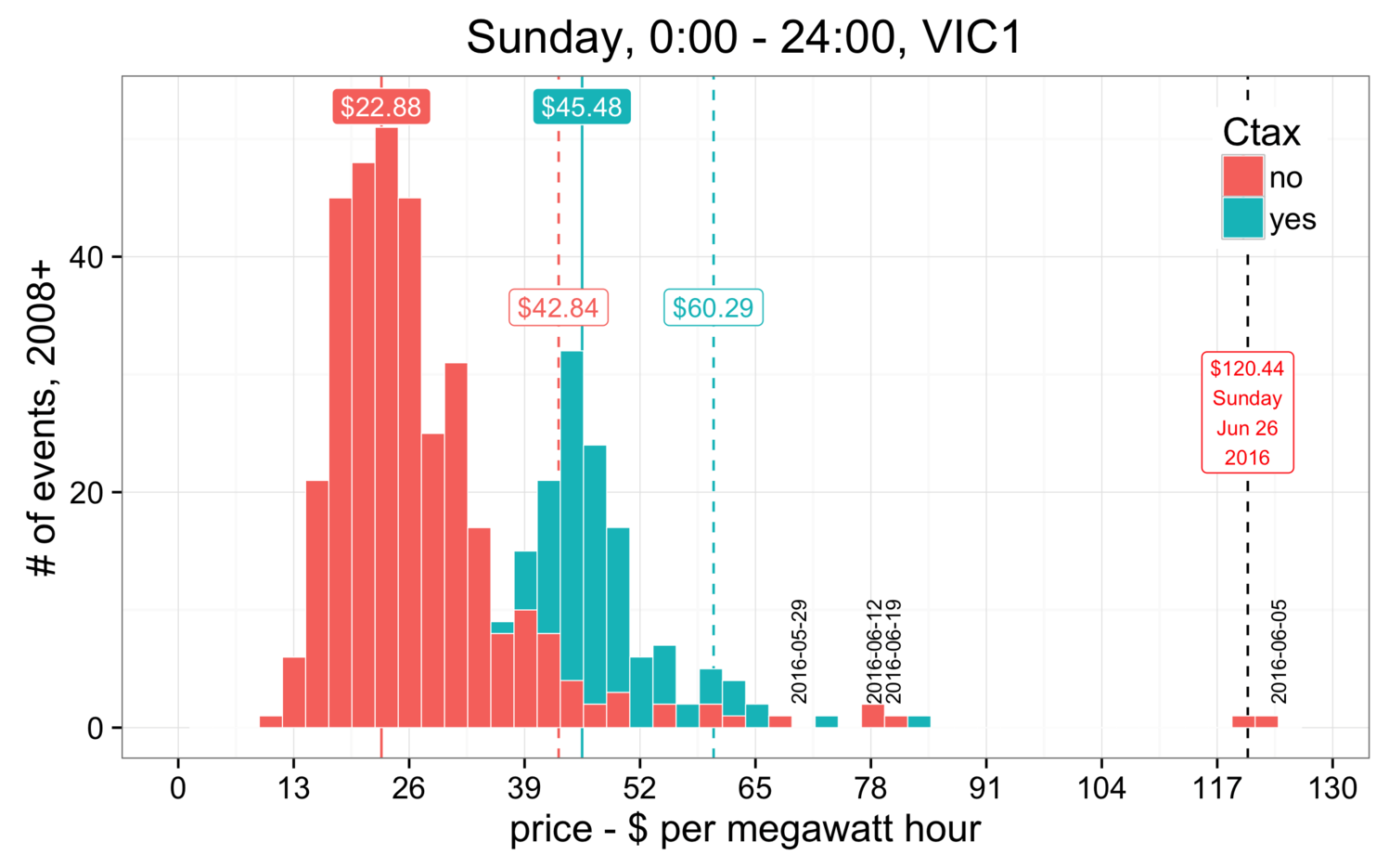 Victorian Wholesale Electricity Prices
