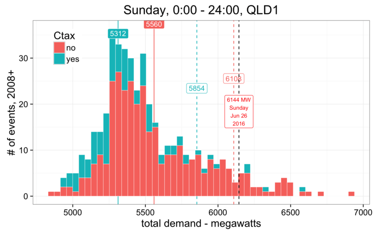 Queensland average Sunday Electricity demand