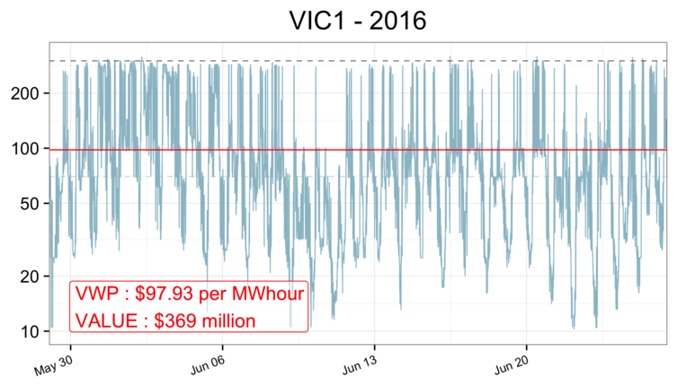 Victorian Prices by 5 minute intervals