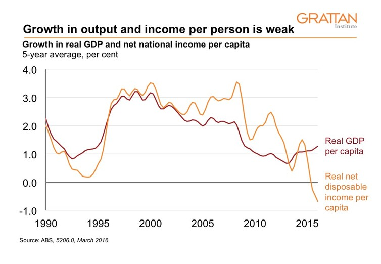 Growth in output and income