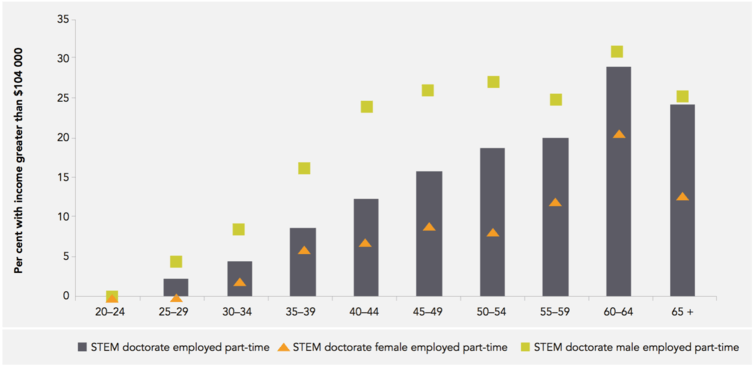 Women working part time in STEM still earn less than male equivalents