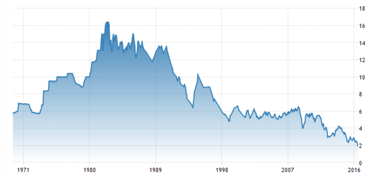 Australian government bond 10-year