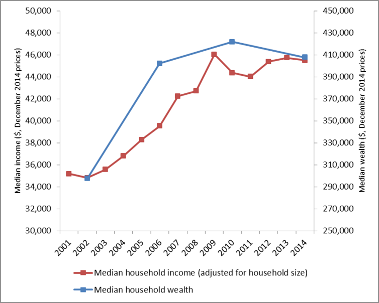 Stagnating household incomes and wealth