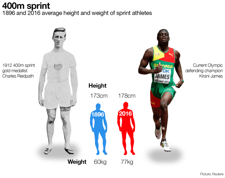 Charles Reidpath weighed 78kg in 1912; 100 years later Kirani James weighed 80kg. CC BY-ND