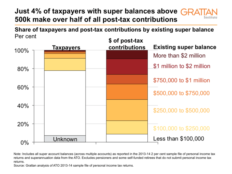 The Conversation, Grattan Institute, superannuation - just 4% of taxpayers with super balances above 500k make over half of all post-tax contributions