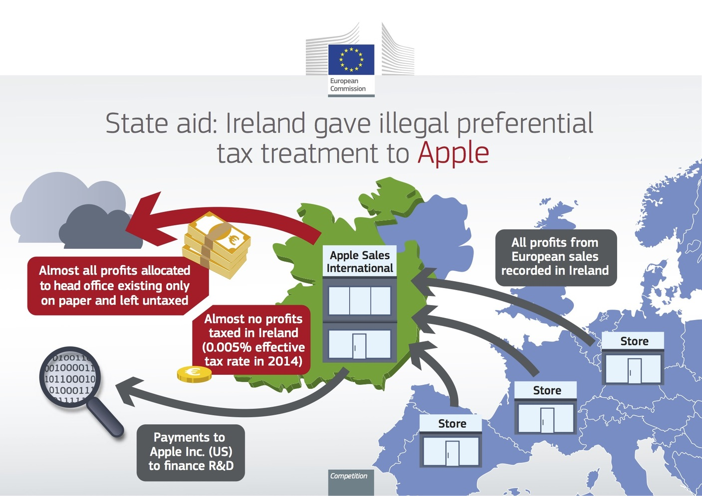 European Commission Warns Multinationals As Apple Ordered