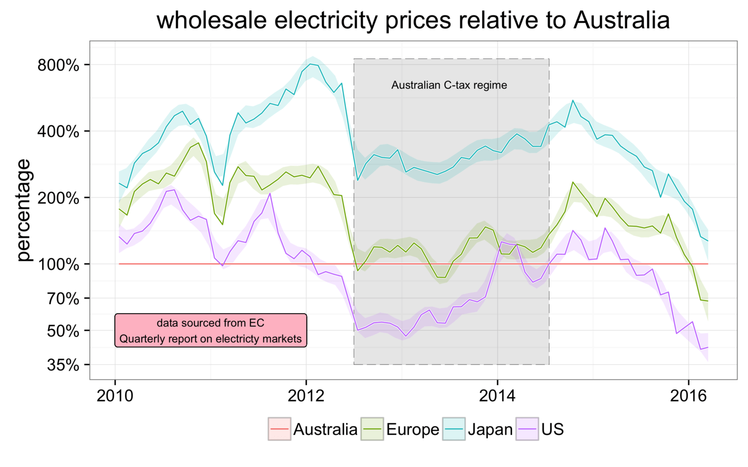 Australian electricity prices soar versus world ...