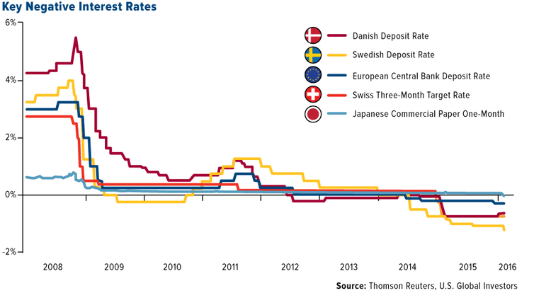 Key negative interest rates