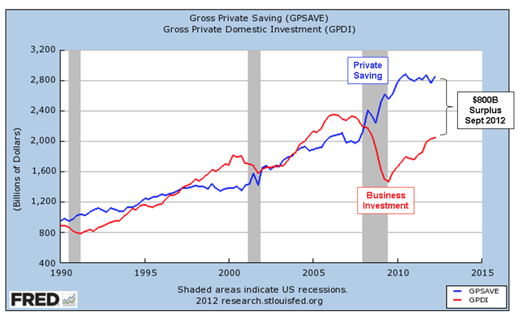 What sends savings higher in the first place