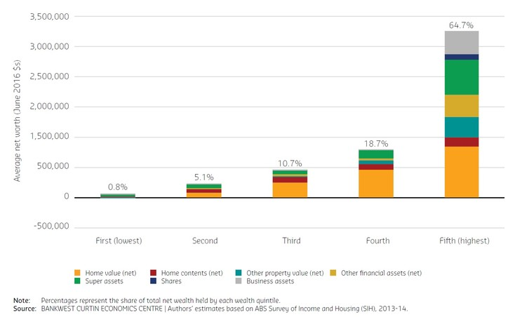 Share of household net wealth by quaintile