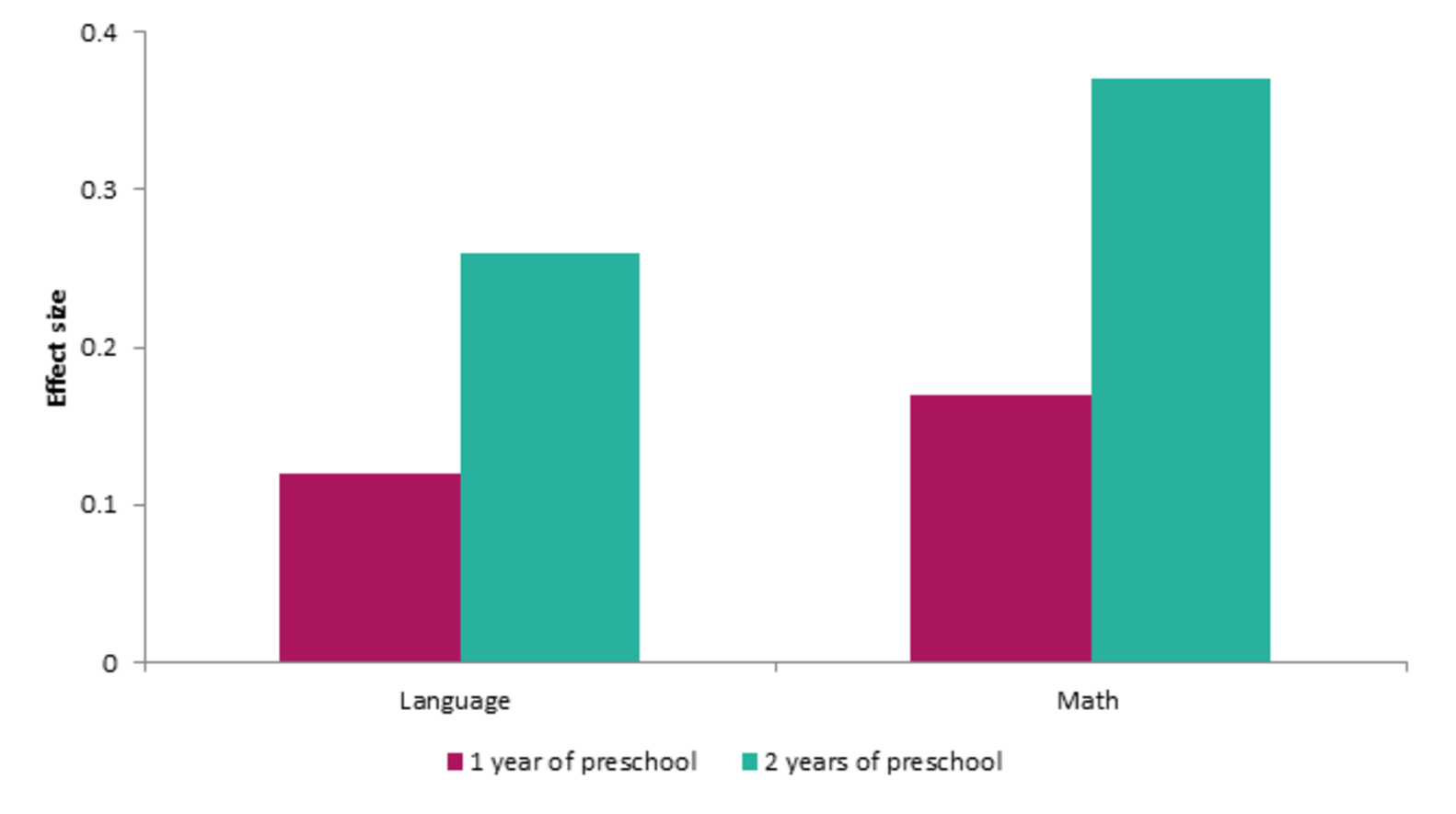 abbott preschool program two years of preschool more impact than one research 458
