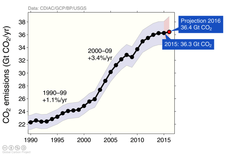 Global CO₂ emissions from the combustion of fossil fuels and industry. Emissions in 2016 (red dot) are based on a projection.
