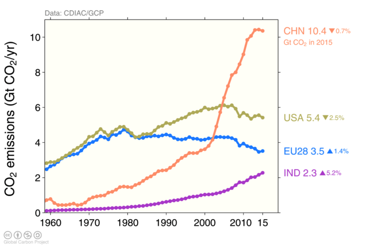 CO₂ emissions from the combustion of fossil fuels and industry for the top 4 global emitters.