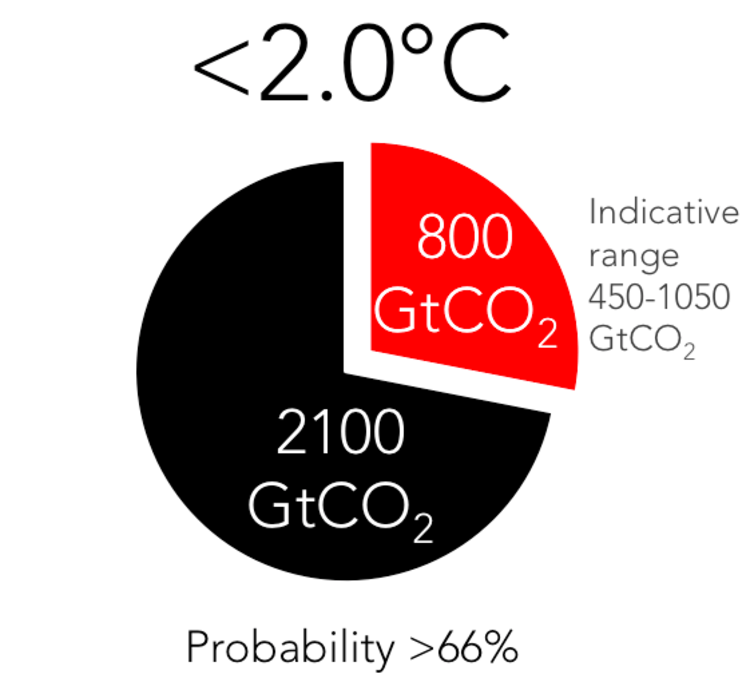 The carbon budget to keep mean global temperature below 2℃ above pre-industrial levels with more than 66% probability, showing used carbon budget (black) and remaining carbon budget (red). Values rounded to nearest 50 billion tonnes of CO₂. The remaining quotas are indicative and vary depending on definition and methodology.