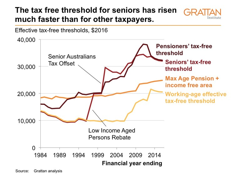 The tax free threshold for seniors has risen much faster than for other taxpayers