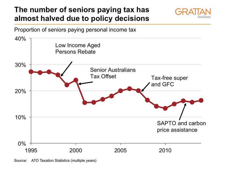 The number of seniors paying tax has almost halved due to policy decisions