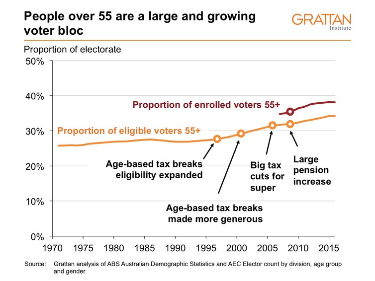 People over 55 are a large and growing voter bloc